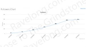 Nose To The Grindstoned - Client's Instagram Growth Stats - 1st Week