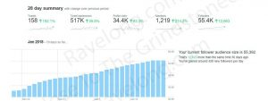 Nose To The Grindstoned - Client's Twitter Growth Stats